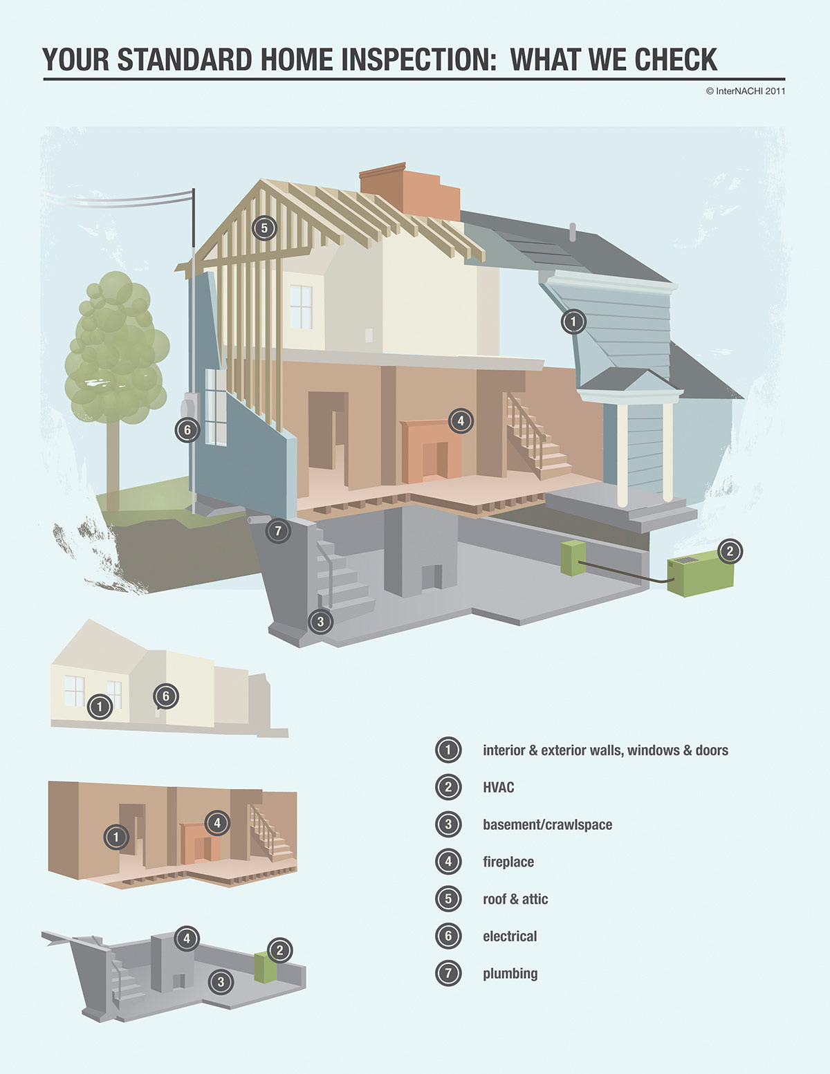 Standard Home Inspection